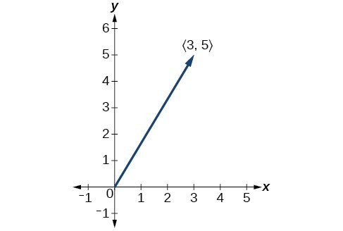 A vector from the origin to (3,5) - a line with an arrow at the (3,5) endpoint.
