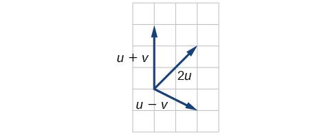 Plot of u+v, u-v, and 2u based on the above vectors. In relation to the same origin point, u+v goes to (0,3), u-v goes to (2,-1), and 2u goes to (2,2).