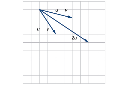 Plot of vectors u+v, u-v, and 2u based on the above vectors.Given that u's start point was the origin, u+v starts at the origin and goes to (2,-3); u-v starts at the origin and goes to (4,-1); 2u goes from the origin to (6,-4).