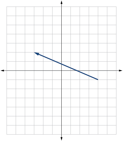 Vector going from (4,-1) to (-3,2).