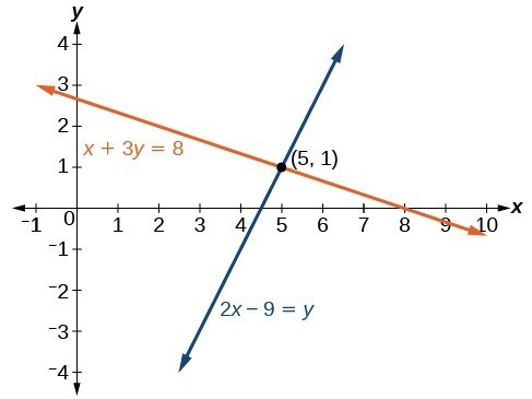A graph of two lines running through the point five, one. The first line's equation is x plus 3y equals 8. The second line's equation is 2x minus 9 equals y.