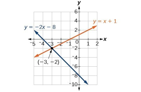 A graph of two lines running through the point negative 3, negative 2. The first line's equation is y equals minus 2x minus 8. The second line's equation is y equals x+1.