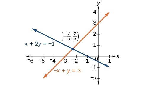 A graph of two lines that cross at the point negative seven-thirds, two-thirds. The first line's equation is x+2y=negative 1. The second line's equation is negative x + y equals 3.