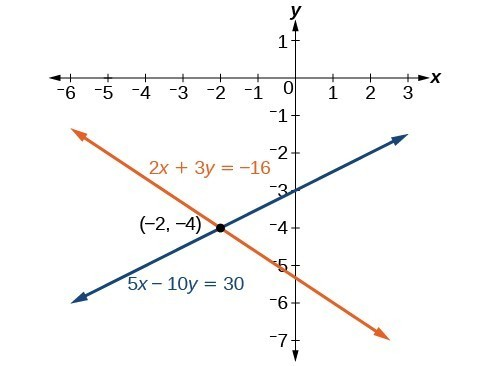 A graph of two lines that cross the point -2,-4. The first line's equation is 2x+3y=-16. The second line's equation is 5x-10y=30.