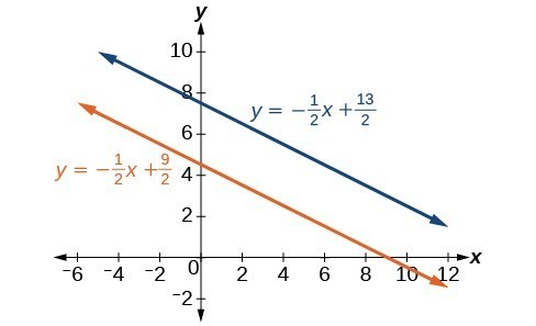 A graph of two parallel lines. The first line's equation is y equals negative one-half x plus 13 over two. The second line's equation is y equals negative one-half x plus 9 over two.