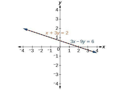 A graph of two lines that overlap each other. The first line's equation is x+3y=2. The second line's equation is 3x-9y=6.