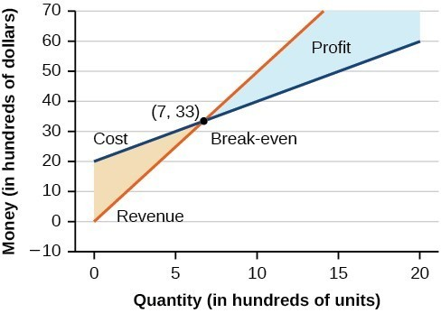 A graph showing money in hundreds of dollars on the y axis and quantity in hundreds of units on the x axis. A line representing cost and a line representing revenue cross at the point (7,33), which is marked break-even. The shaded space between the two lines to the right of the break-even point is labeled profit.