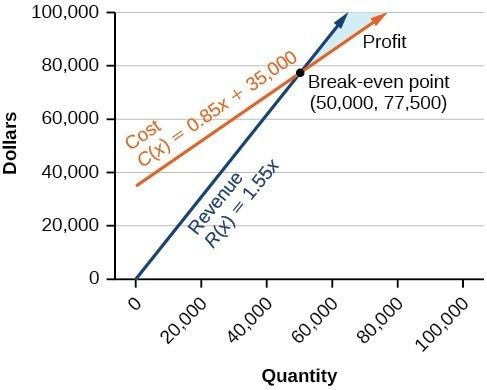 A graph showing money in dollars on the y axis and quantity on the x axis. A line representing cost and a line representing revenue cross at the break-even point of fifty thousand, seventy-seven thousand five hundred. The cost line's equation is C(x)=0.85x+35,000. The revenue line's equation is R(x)=1.55x. The shaded space between the two lines to the right of the break-even point is labeled profit.