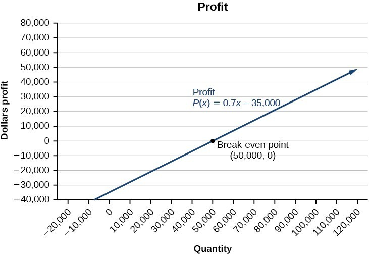 A graph showing dollars profit on the y axis and quantity on the x axis. The profit line crosses the break-even point at fifty thousand, zero. The profit line's equation is P(x)=0.7x-35,000.