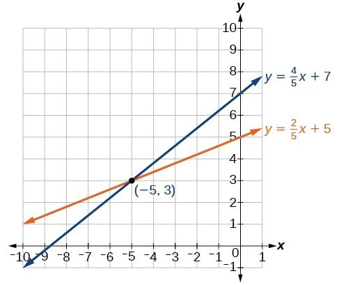 Two lines that cross at the point negative five, three. One line's equation is y equals four-fifths x plus 7. The other line's equation is y equals two-fifths x plus 5.