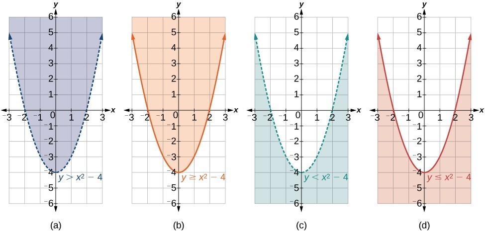 Four parabolas. For y greater than x squared minus 4 the parabola is dotted, and the region above the parabola is shaded. For y greater than or equal to x squared minus 4 the parabola is solid, and the region above it is shaded. For y less than x squared minus 4 the parabola is dotted, and the region below it is shaded. For y less than or equal to x squared minus 4 the parabola is solid, and the region below it is shaded.