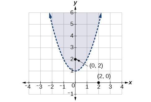 A dotted parabola with the region above it shaded. The point 0,2 is within the shaded region. The point 2,0 is not within the shaded region.
