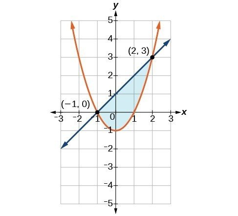 A line intersecting a parabola at the points negative one, zero and two, three. The region under the line but above the parabola is shaded.