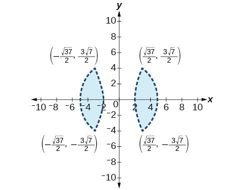 Two dotted, shaded figures with points marked. The first point is (negative square root of 37 over 2, 3 times square root of seven over two). The second point is (square root of 37 over 2, 3 times square root of 7 over two). The third point is (negative square root 37 over 2, negative 3 times square root 7 divided by 2). The fourth point is (square root 37 over 2, negative 3 times square root of 7 over two).