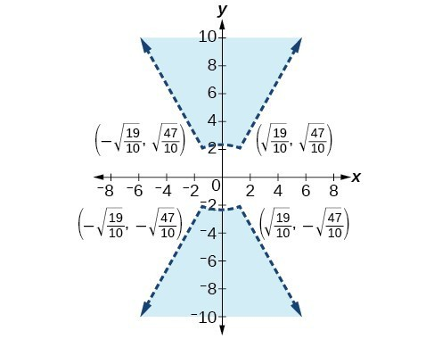 Two dotted, shaded figures with marked points. The first point is negative square root of nineteen-tenths, square root of forty-seven-tenths. The second point is square root of 19 tenths, square root of 47 tenths. The third point is negative square root of 19 tenths, negative square root of 47 tenths. The fourth point is square root of 19 tenths, negative square root of 47 tenths.