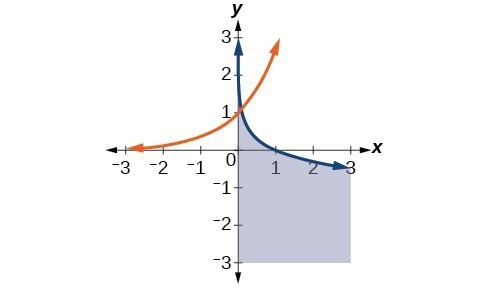 Two solid curving lines. The region below the blue line and to the right of the y axis is shaded.