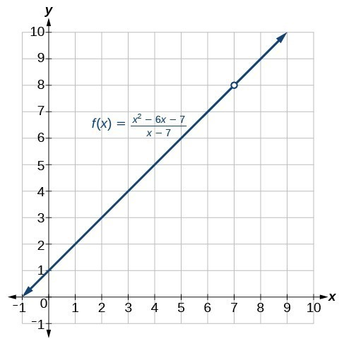 Graph of an increasing function, f(x) = (x^2-6x-7)/(x-7), with a hole at (7, 8).