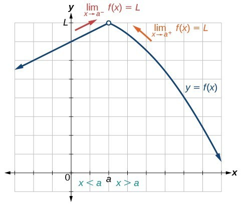 Graph of a function that explains the behavior of a limit at (a, L) where the function is increasing when x is less than a and decreasing when x is greater than a.
