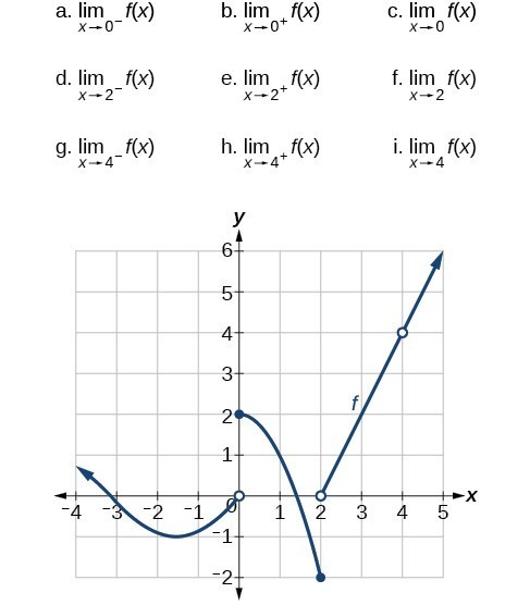 Graph of a piecewise function that has three segments: 1) negative infinity to 0, 2) 0 to 2, and 3) 2 to positive inifnity, which has a discontinuity at (4, 4)