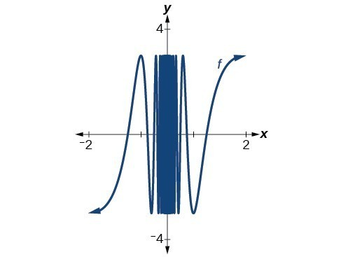 Graph of a sinusodial function zoomed in at [-2, 2] by [-3, 3].