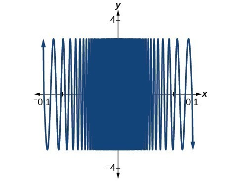 Graph of the same sinusodial function as in the previous image zoomed in at [-0.1, 0.1] by [-3. 3].