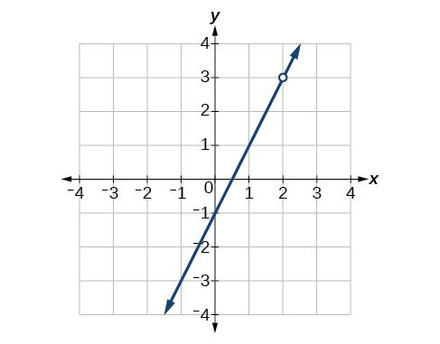 Graph of increasing function with a removable discontinuity at (2, 3).