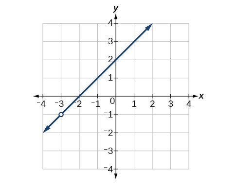 Graph of increasing function with a removable discontinuity at (-3, -1).