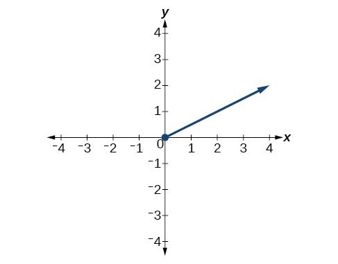 Graph of increasing function from zero to positive infinity.