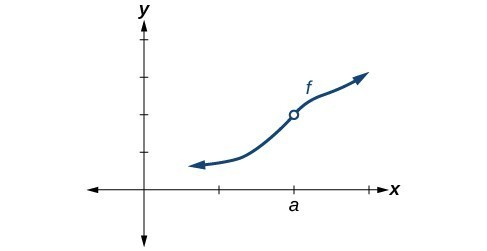 Graph of an increasing function with a discontinuity at (a, f(a)).