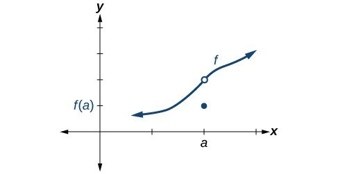 Graph of an increasing function with a discontinuity at (a, 2). The point (a, f(a)) is directly below the hole.