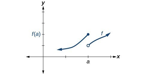 Graph of a piecewise function with an increasing segment from negative infinity to (a, f(a)), which is closed, and another increasing segment from (a, f(a)-1), which is open, to positive infinity.