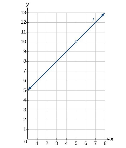Graph of an increasing function with a removable discontinuity at (5, 10).