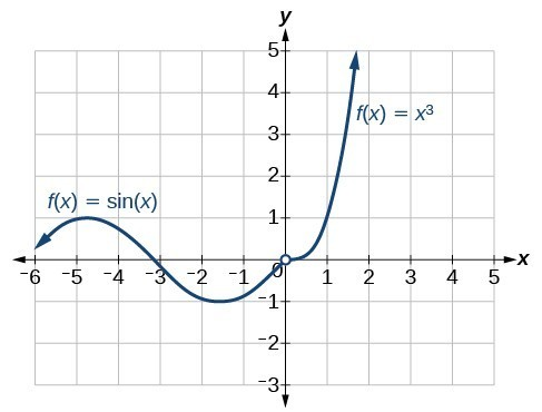 Graph of a piecewise function where from negative infinity to 0 f(x) = sin(x) and from 0 to positive infinity f(x) = x^3.