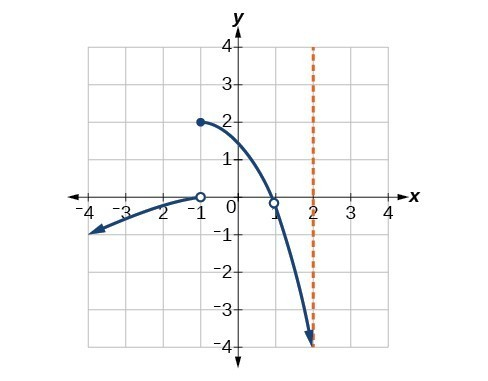 Graph of a piecewise function where at x = -1 the line is disconnected and at x = 1 there is a removable discontinuity.