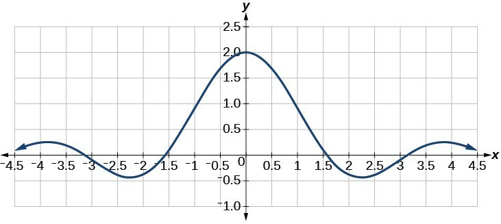 Graph of the function f(x) = sin(2x)/x with a viewing window of [-4.5, 4.5] by [-1, 2.5]
