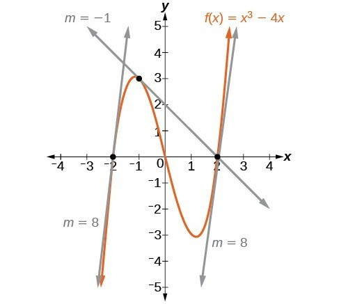Graph of f(x) = x^3 - 4x with tangent lines at x = -2 with a slope of 8, at x = -3 with a slope of -1, and at x=2 with a slope of 8.