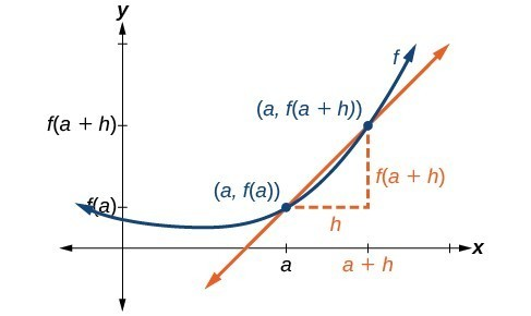 Graph of an increasing function that demonstrates the rate of change of the function by drawing a line between the two points, (a, f(a)) and (a, f(a+h)).