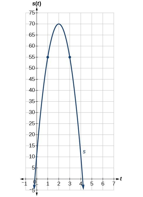 Graph of a negative parabola with a vertex at (2, 70) and two points at (1, 55) and (3, 55).