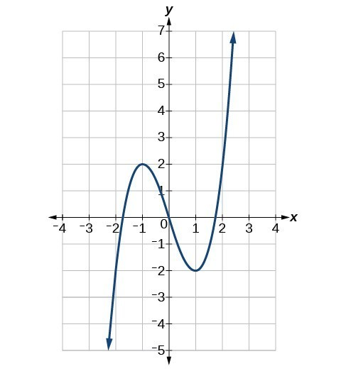 Graph of the function f(x) = x^3-3x with a viewing window of [-4. 4] by [-5, 7