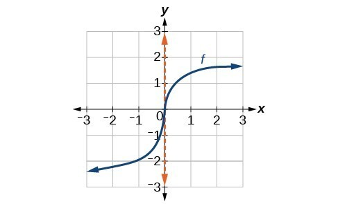 Graph of f(x) = x^(1/3) with a viewing window of [-3, 3] by [-3, 3].