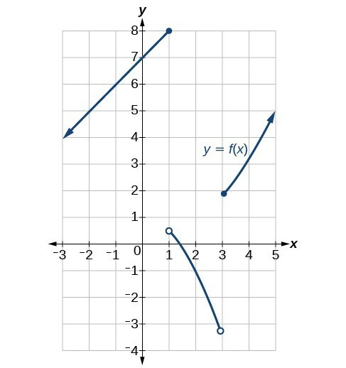 Graph of a piecewise function with three pieces.