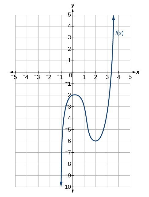 Graph of an odd function with multiplicity of 2 with a turning point at (0, -2) and (2, -6).