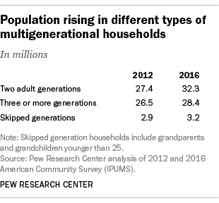 Population rising in different types of multigenerational households. Graph showing that in 2012 there were 27.4 million households with two adult generations; that rose to 32.3 in 2016. Three or more generations also rose to 28.4 million, and skipped generations to 3.2 million.