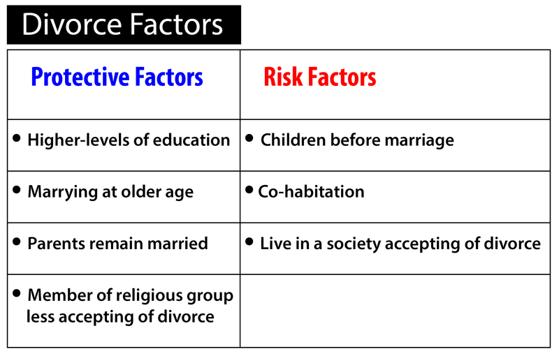 Chart on divorce factors. Protective factors are higher-levels of education, marrying at older age, parents remain married, or a member of a religious group less accepting of divorce. Risk factors include children before marriage, co-habitation, live in a society accepting of divorce.