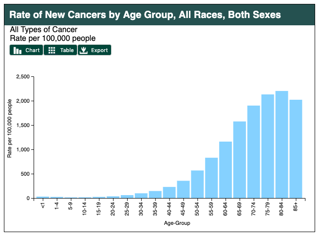 Rate of new cancers by age group showing that the risk of cancer increases with age, with those above age 70 being diagnosed with cancer roughly 2,000 out of 100,000 people.