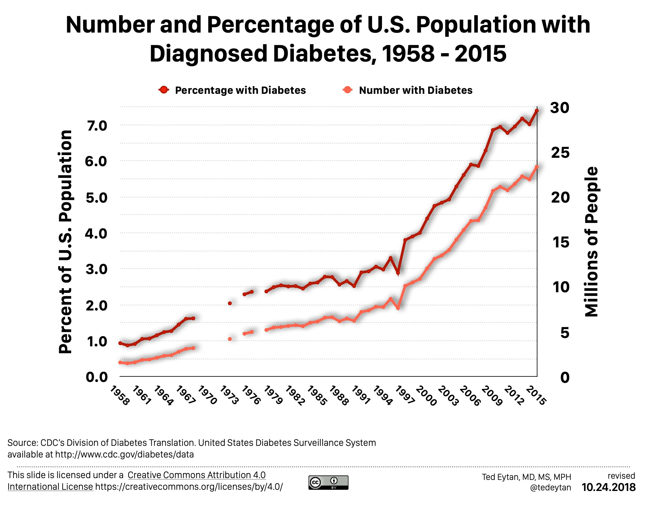 Number and percentage of U.S. Population with diagnosed diabetes, 1958-2015. Shows a dramatic increase, from the percentage of around 3% in the 1990s, to 7% in 2015.
