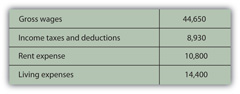 3.1 Accounting and Financial Statements - Personal Finance