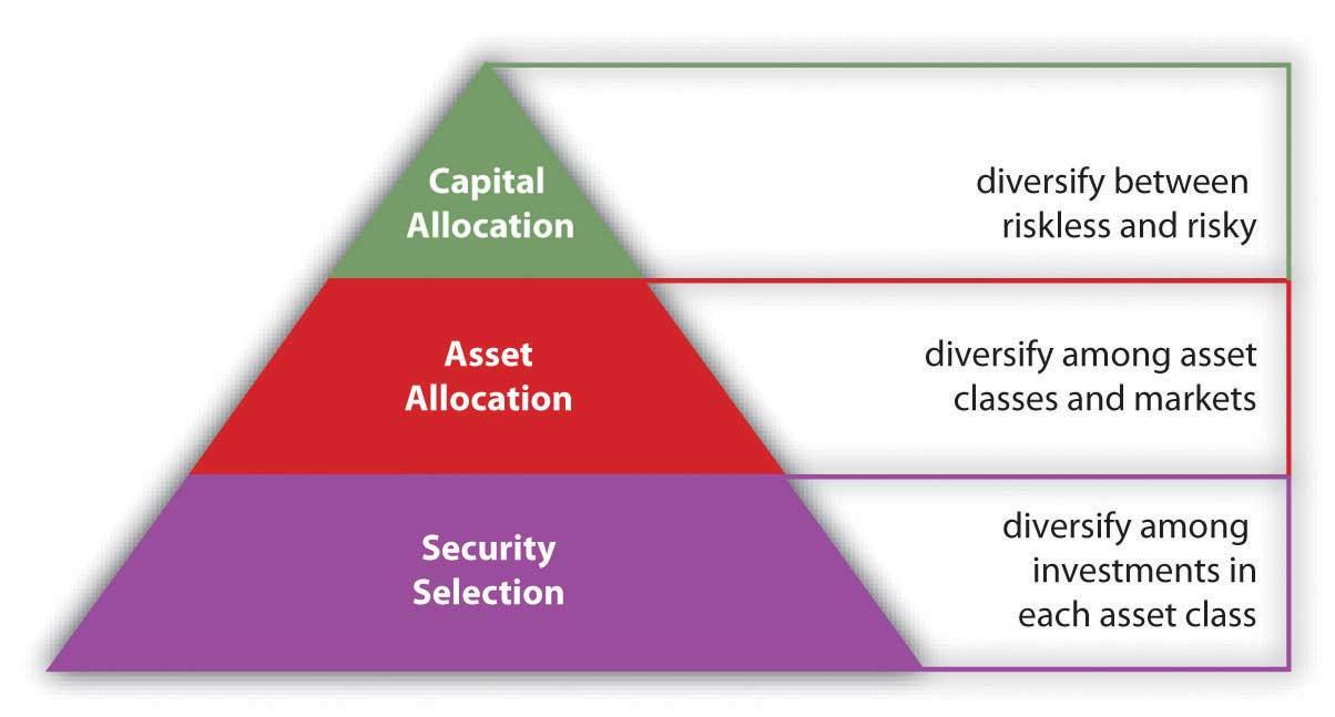 stocks – Diversification Strategy Fund
