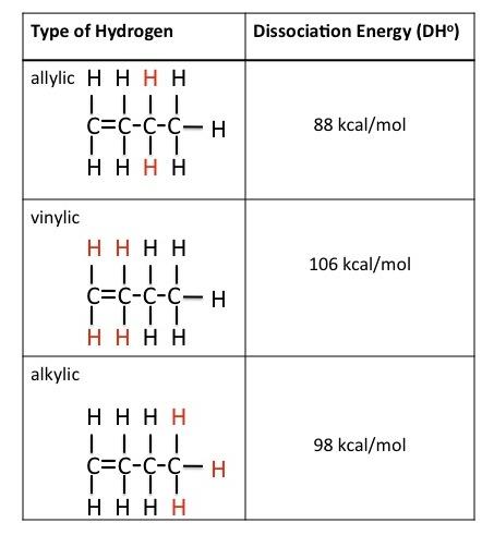 18 4 Radical Reactions In Practice Organic Chemistry Ii