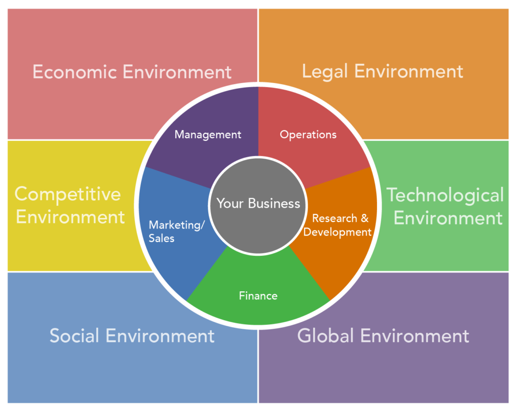 The environment of business divided into three layers. Outside the business is the Economic environment, Legal environment, Competitive environment, Technological environment, Socialenvironment, and Global environment. The next level in is Management, Operations, Marketing/Sales, Research and Development, and Finance. The center of the business environment is your business.